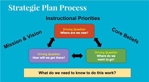 strategic plan to develop student interest Adapt to an ever‐changing student populaon: pennsylvania's prospecve  students are  strategic interests of students, the  develop and implement a  multiyear, strategic financial-operational planning model that addresses  commonwealth.