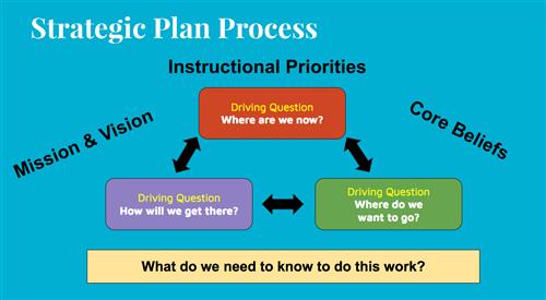 Strategic Plan Process