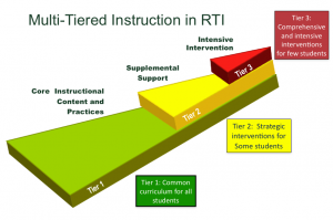 Multi-Tiered Instruction