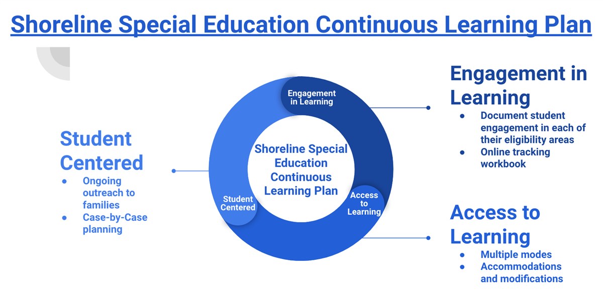Shoreline Special Education Continuous Learning Plan