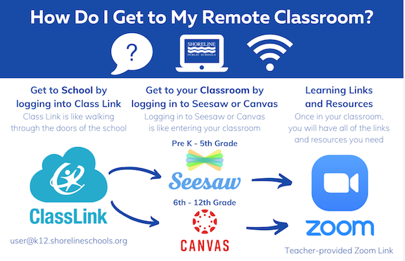 How  To Get To Your Remote Classroom