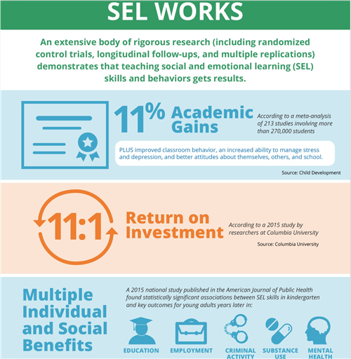 SEL Infographic
