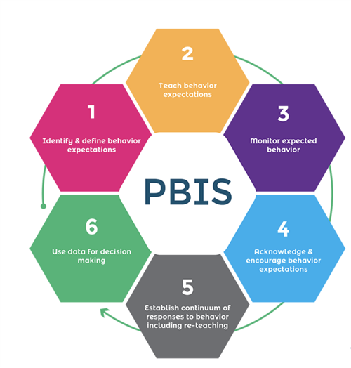 PBIS 6 main points
