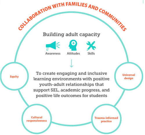 Collaboration with families and communities