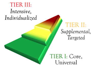 The PBIS Pyramid: Tier I is universal, Tier II is supplemental and targeted, and tier III is intensive and individualized.