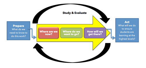 study and evaluate