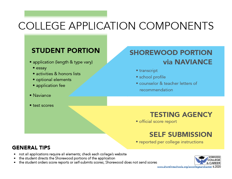 College Application Components graphic