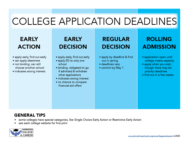 College Application Deadline Types