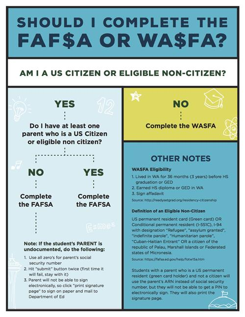 Flow chart for FAFSA or WASFA