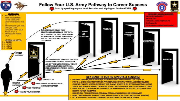US Army Pathways
