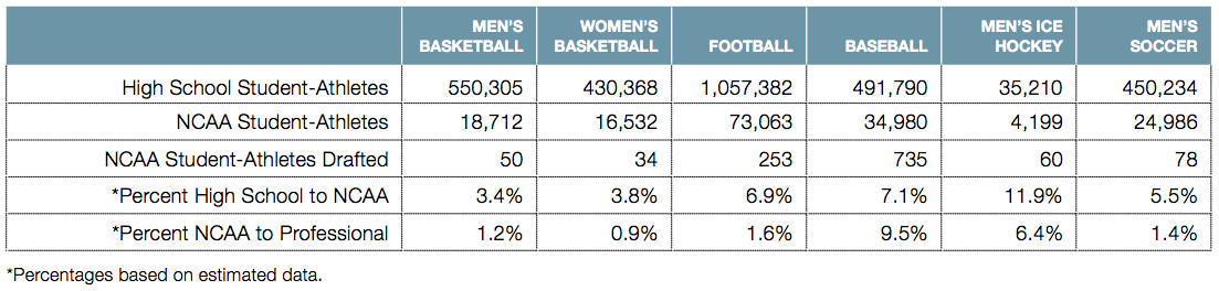 Chart of statistics showing the percentages, by sport, of high school athletes that go on to college and pro sports.