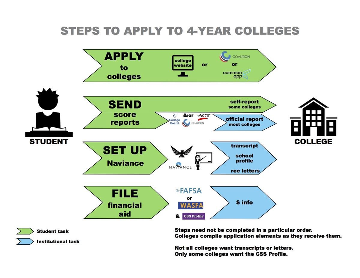 Steps to Apply to 4-Year colleges