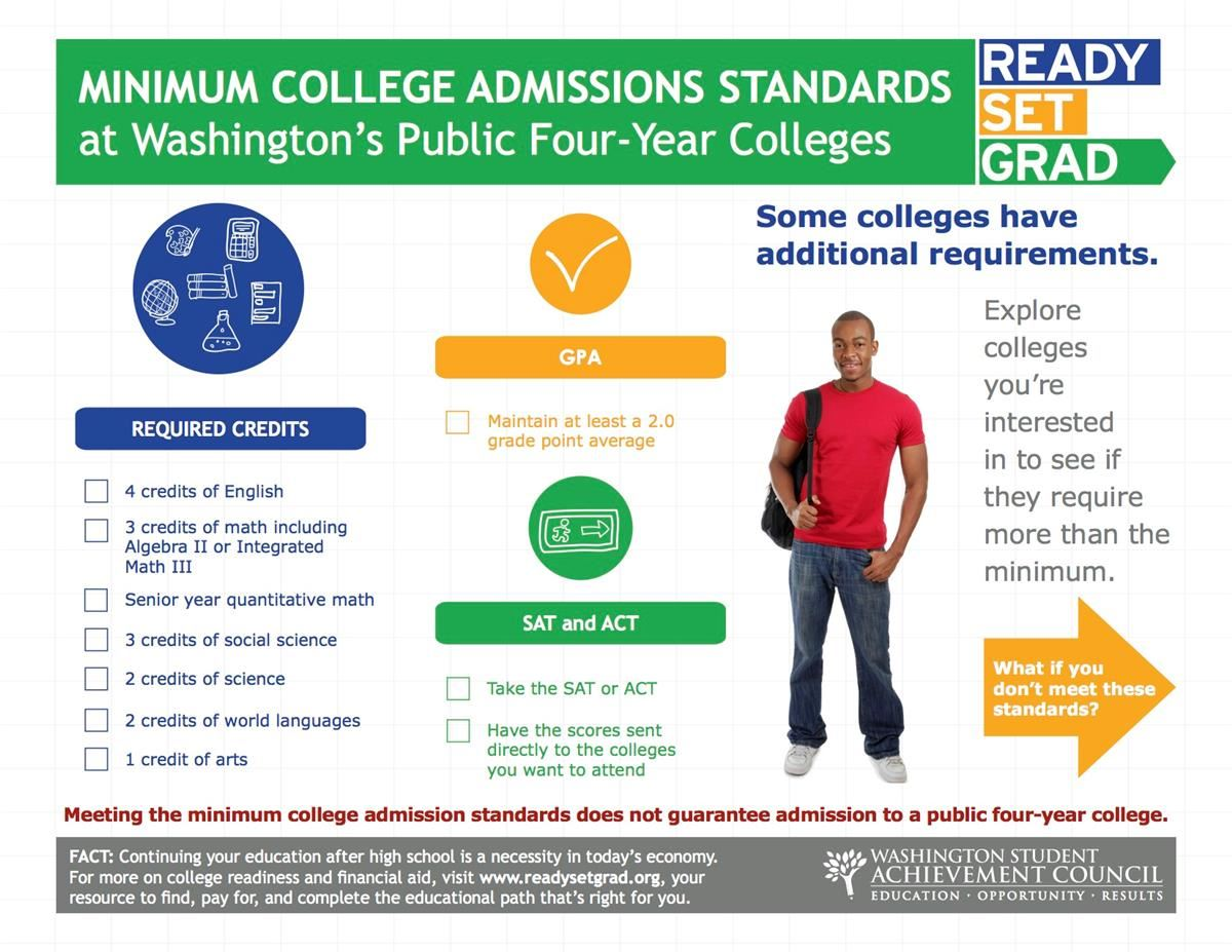 Minimum College Admissions Standards