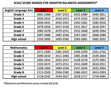 school assessment coordinators sba scale scores for each